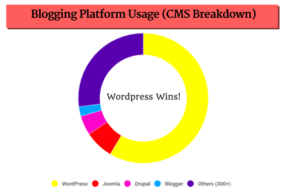 Blogging Platform Usage (CMS Breakdown)