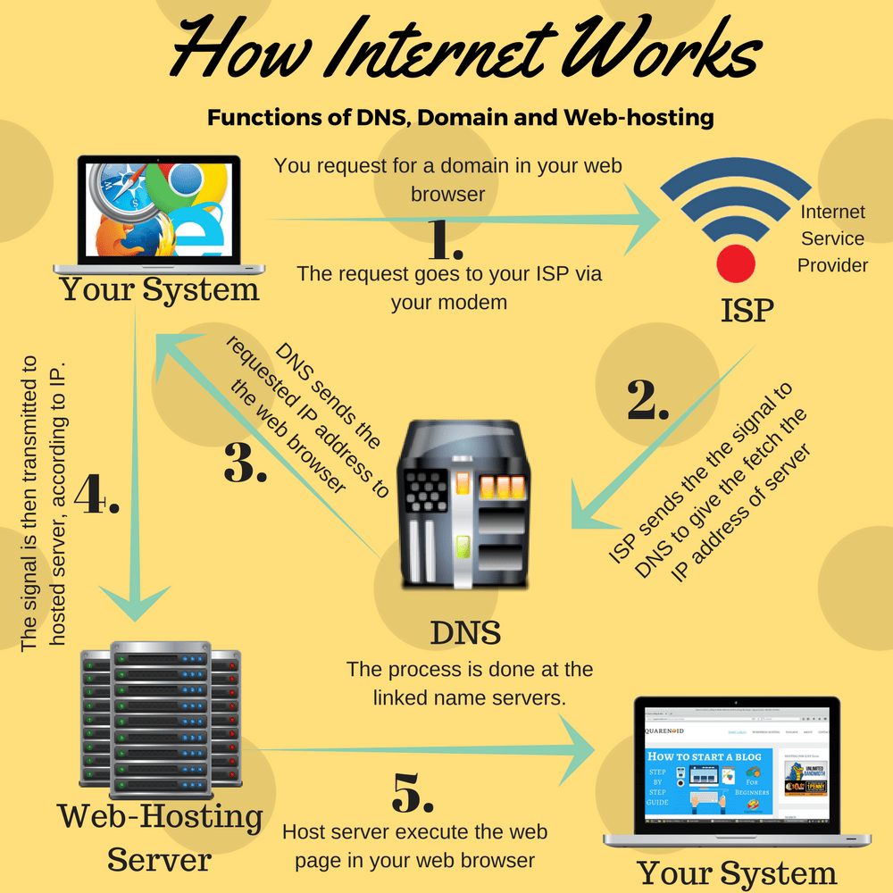how-internet-works