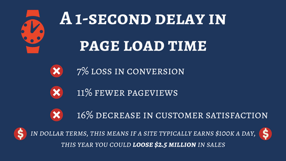 Website Speed Effects